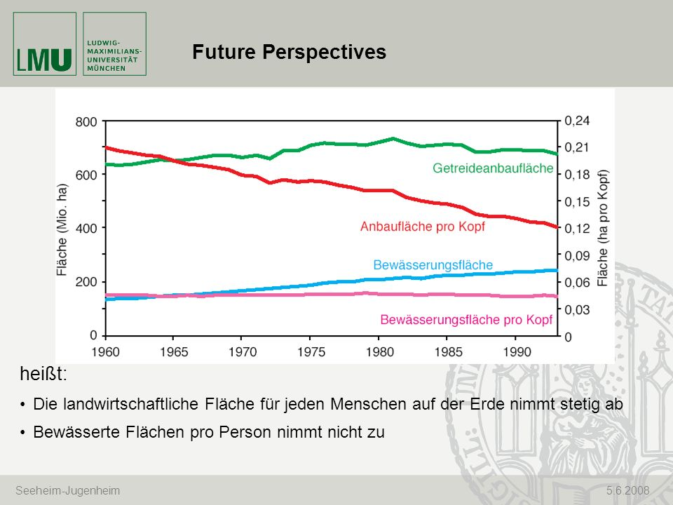 Future Perspectives heißt: