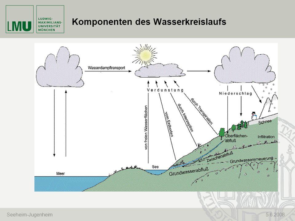 Komponenten des Wasserkreislaufs
