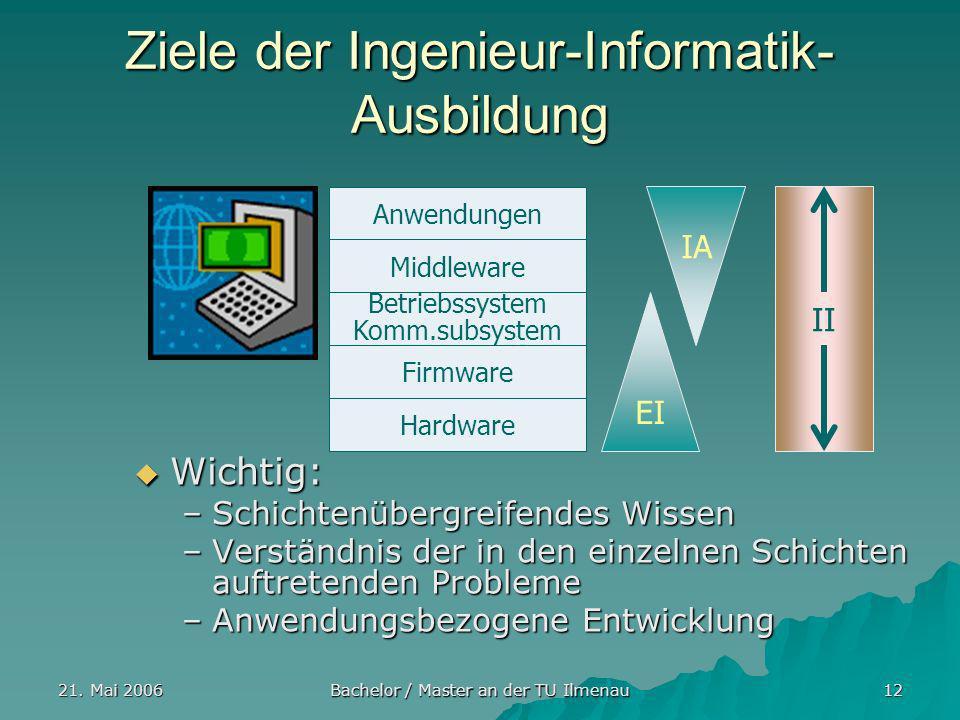 Ziele der Ingenieur-Informatik-Ausbildung
