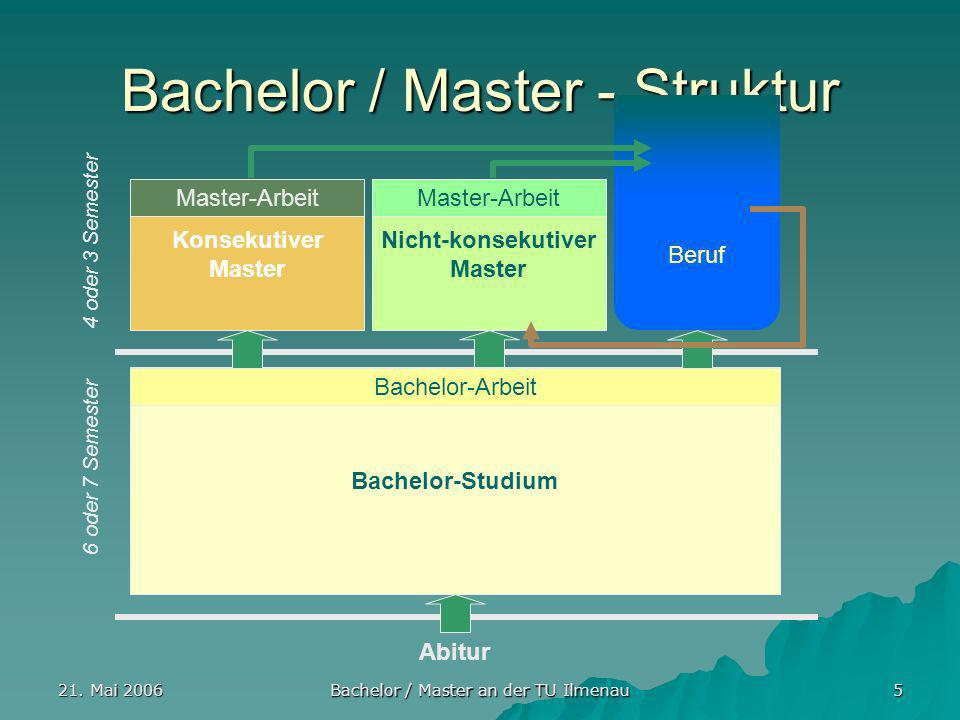 Bachelor / Master - Struktur