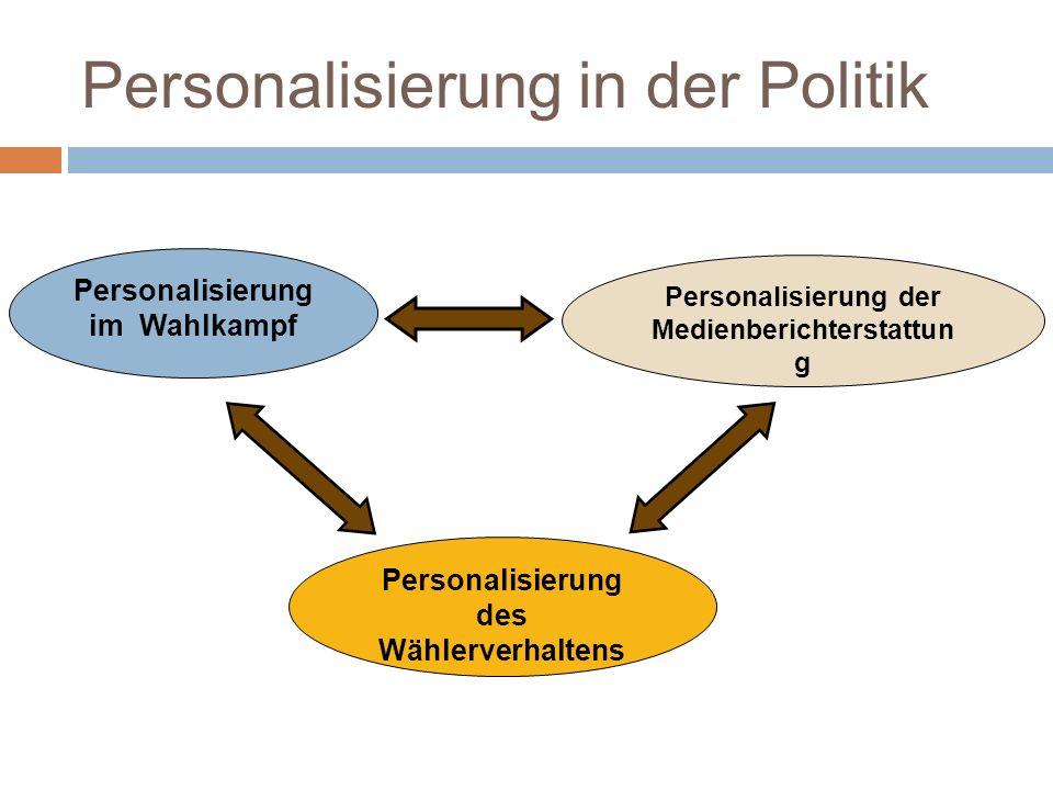 Personalisierung in der Politik