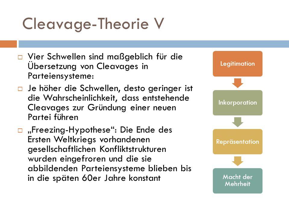 Cleavage-Theorie V Vier Schwellen sind maßgeblich für die Übersetzung von Cleavages in Parteiensysteme: