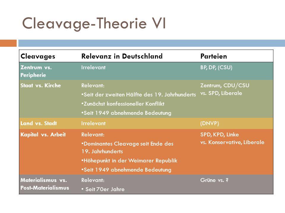 Cleavage-Theorie VI Cleavages Relevanz in Deutschland Parteien