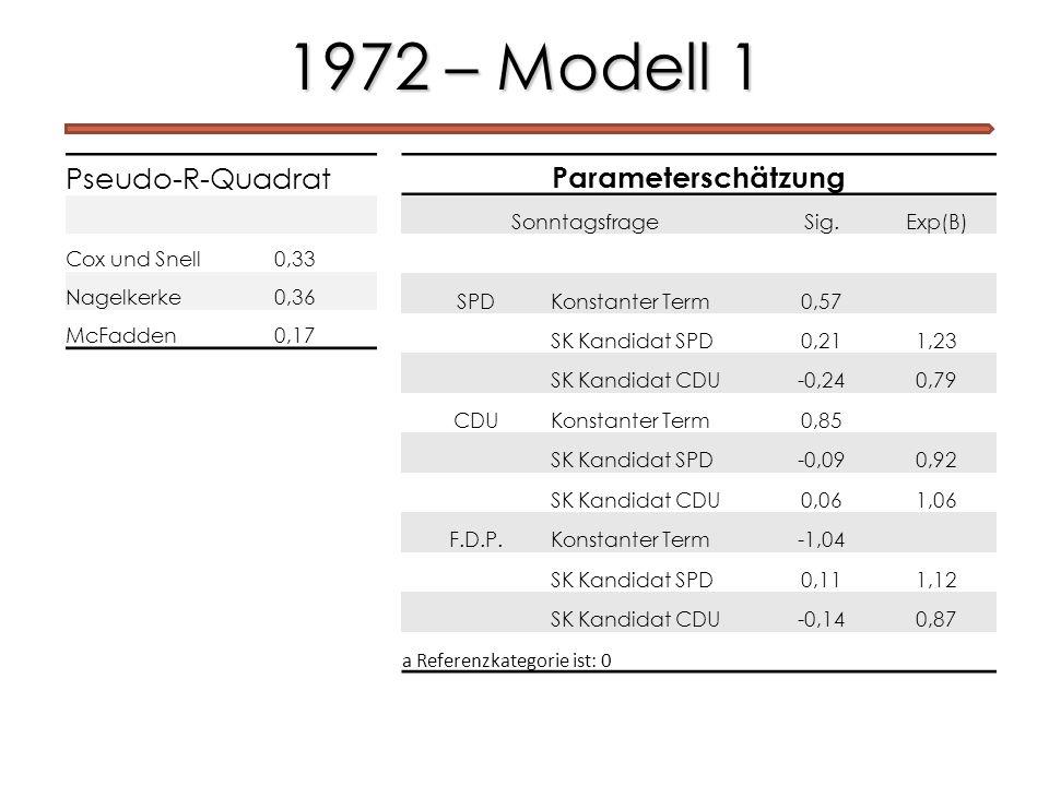 1972 – Modell 1 Pseudo-R-Quadrat Parameterschätzung Cox und Snell 0,33