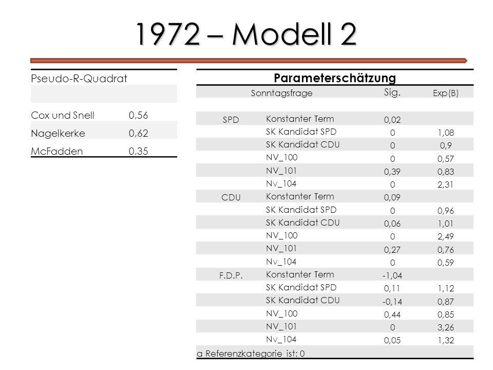 1972 – Modell 2 Parameterschätzung Pseudo-R-Quadrat Cox und Snell 0,56