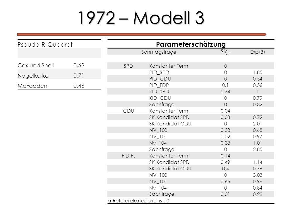 1972 – Modell 3 Parameterschätzung Pseudo-R-Quadrat Cox und Snell 0,63