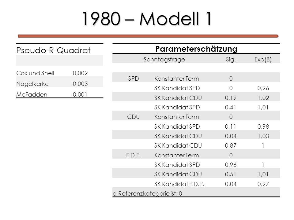 1980 – Modell 1 Pseudo-R-Quadrat Parameterschätzung Cox und Snell