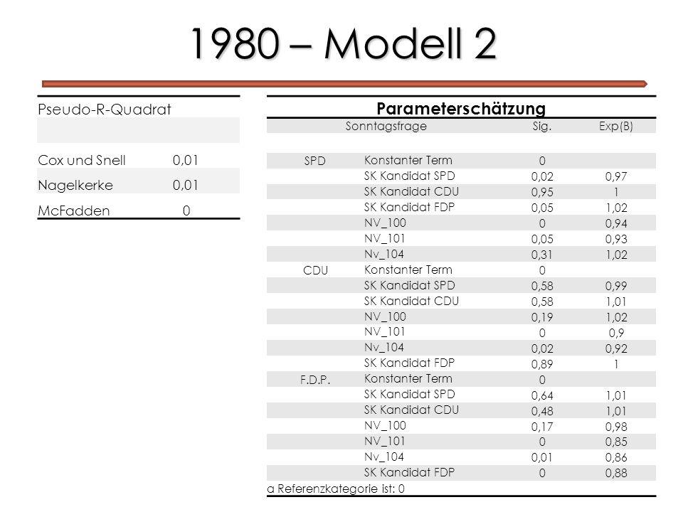1980 – Modell 2 Parameterschätzung Pseudo-R-Quadrat Cox und Snell 0,01