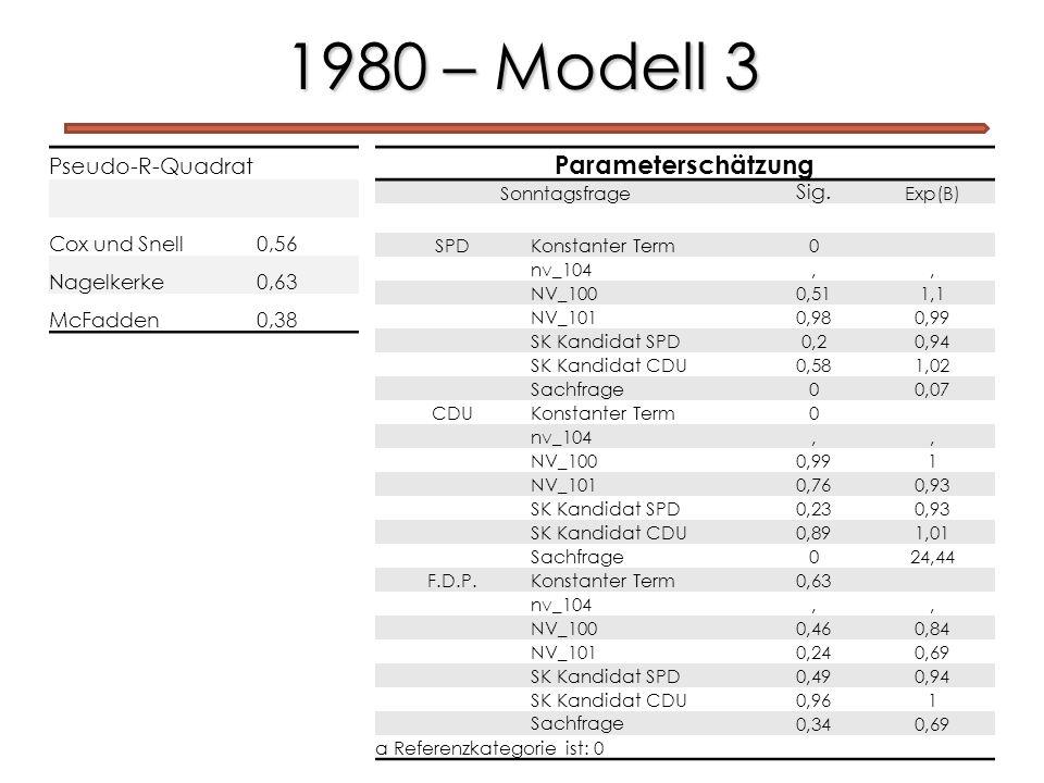 1980 – Modell 3 Parameterschätzung Pseudo-R-Quadrat Cox und Snell 0,56