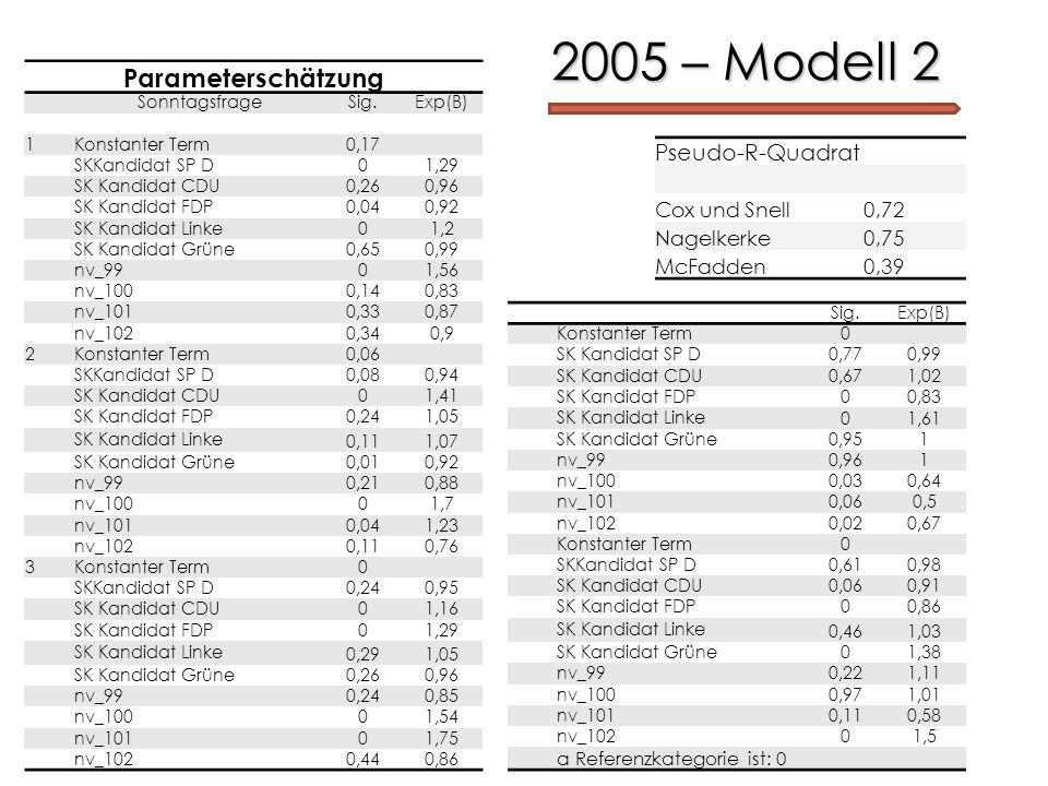 2005 – Modell 2 Parameterschätzung Pseudo-R-Quadrat Cox und Snell 0,72