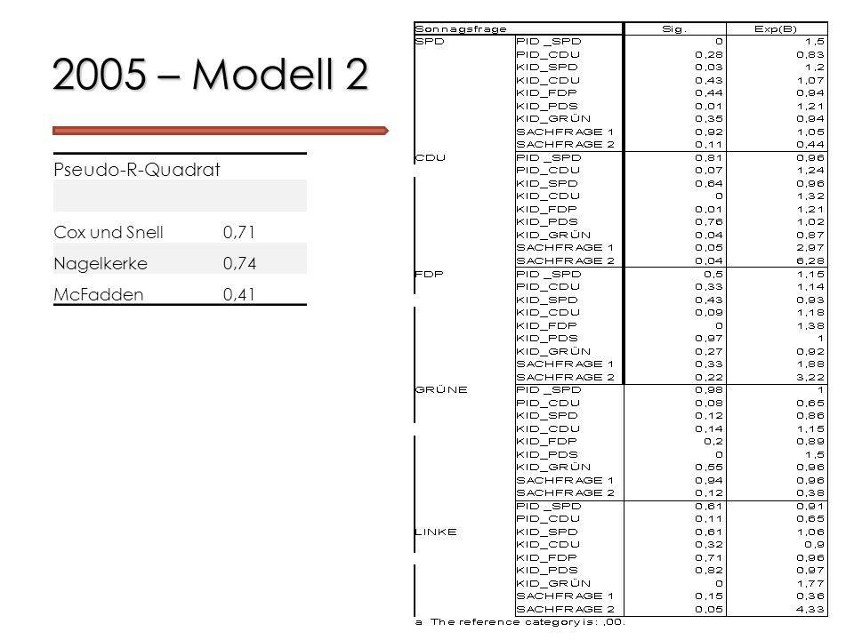 2005 – Modell 2 Pseudo-R-Quadrat Cox und Snell 0,71 Nagelkerke 0,74