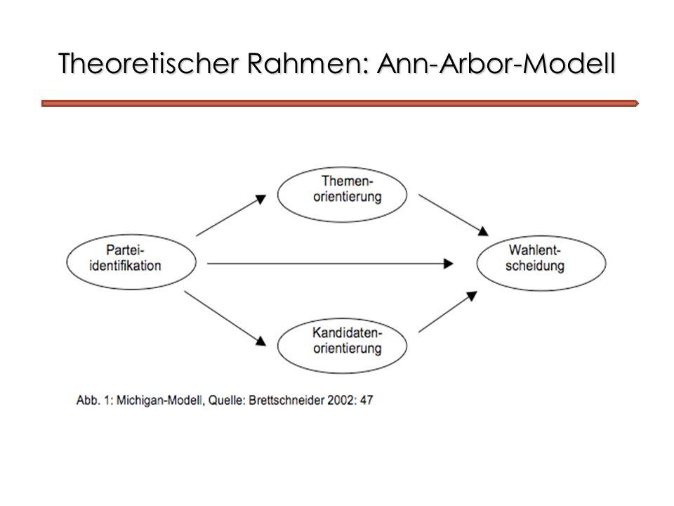 Theoretischer Rahmen: Ann-Arbor-Modell