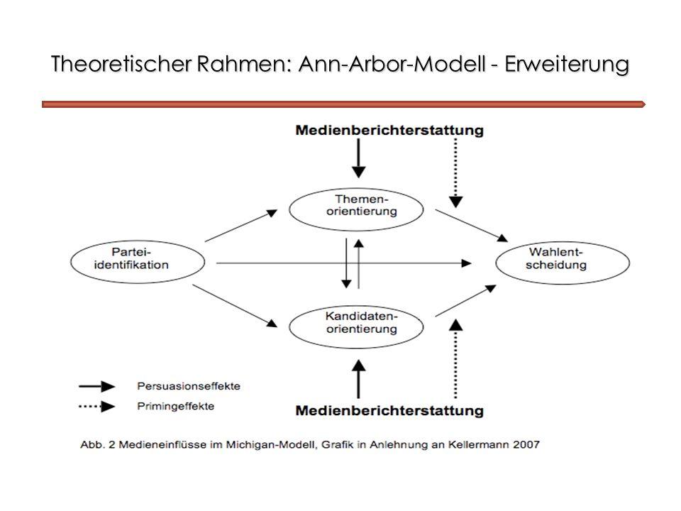Theoretischer Rahmen: Ann-Arbor-Modell - Erweiterung