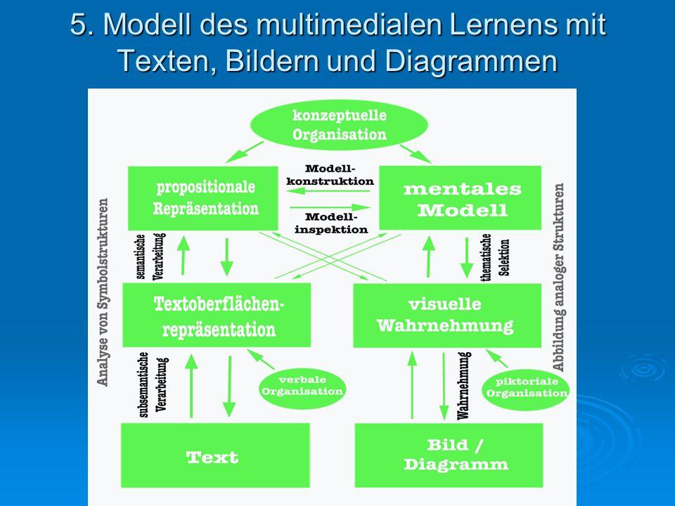 5. Modell des multimedialen Lernens mit Texten, Bildern und Diagrammen