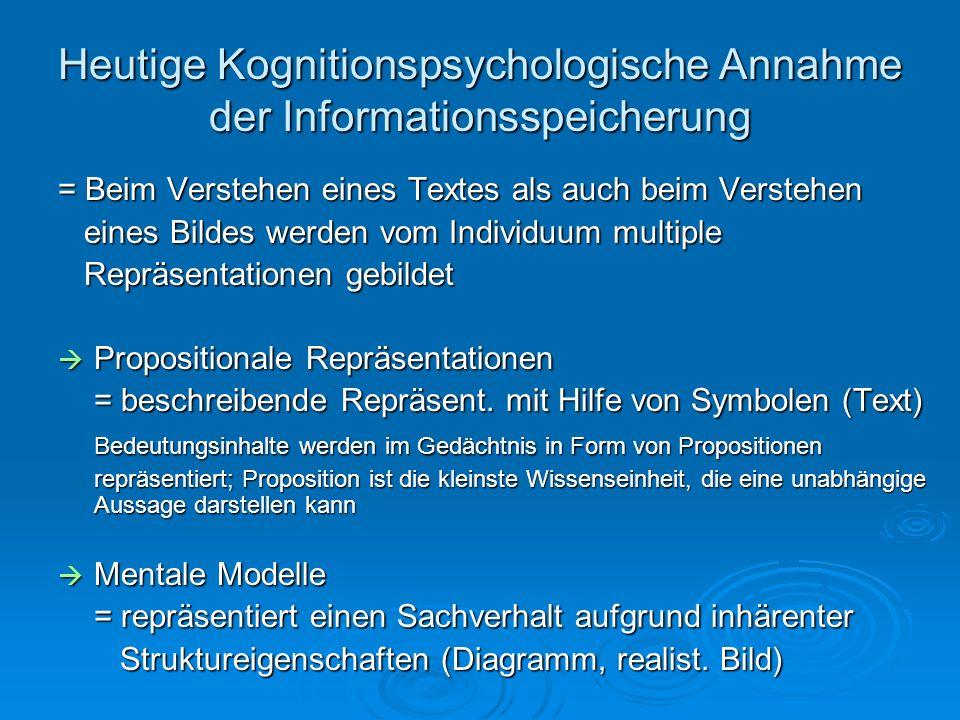 Heutige Kognitionspsychologische Annahme der Informationsspeicherung
