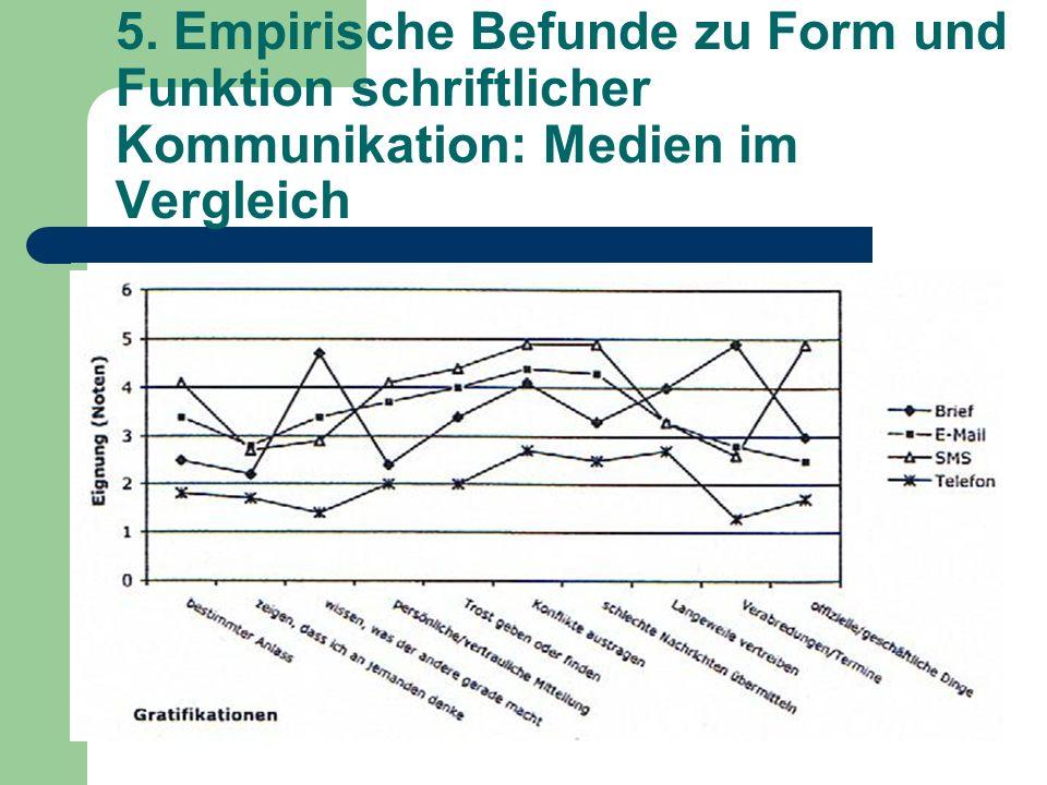 5. Empirische Befunde zu Form und Funktion schriftlicher Kommunikation: Medien im Vergleich