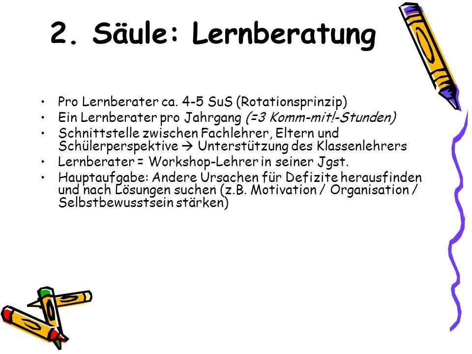 2. Säule: Lernberatung Pro Lernberater ca. 4-5 SuS (Rotationsprinzip)