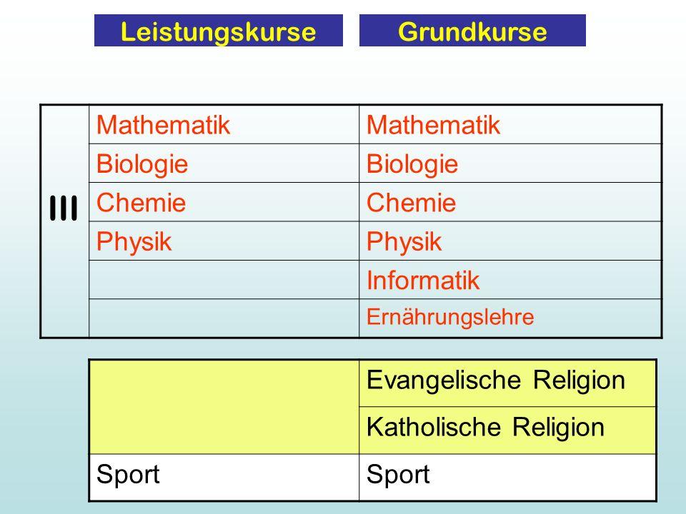 III Leistungskurse Grundkurse Mathematik Biologie Chemie Physik