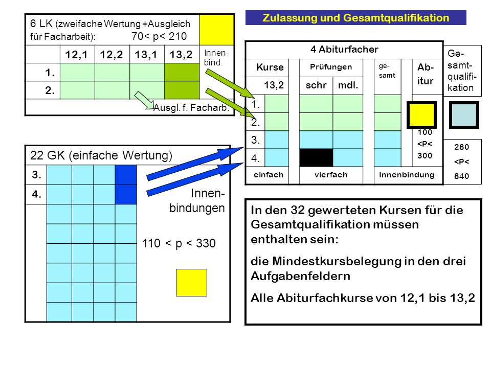 Zulassung und Gesamtqualifikation