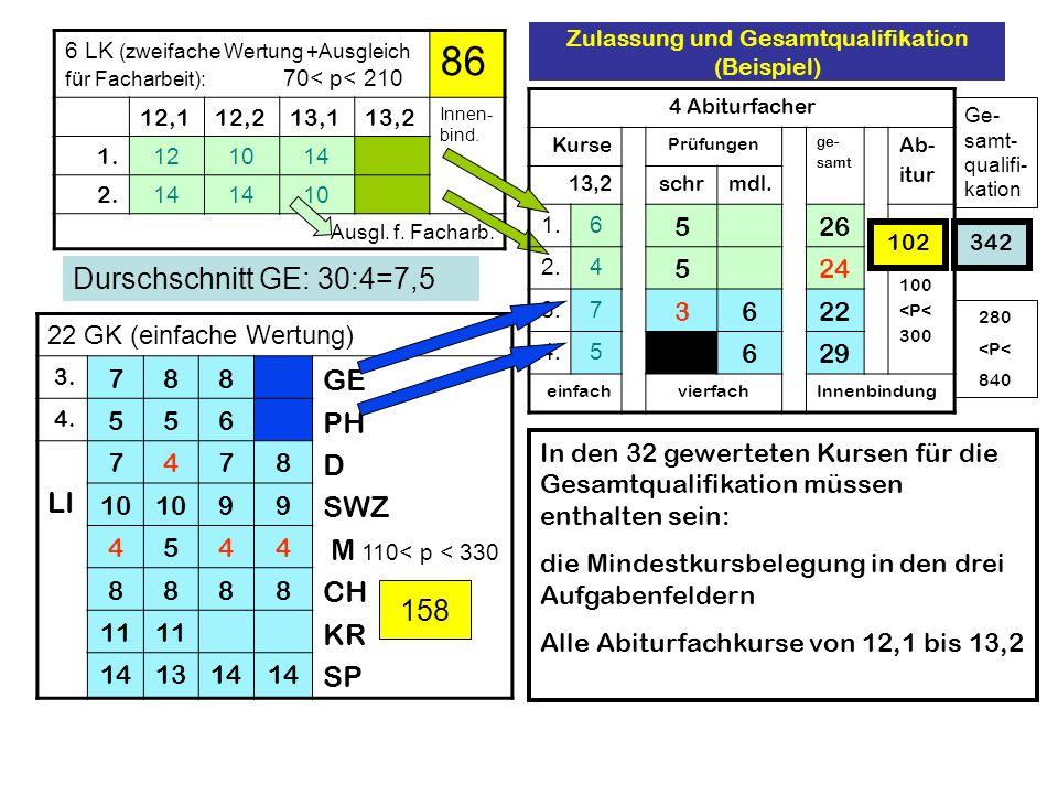 Zulassung und Gesamtqualifikation (Beispiel)