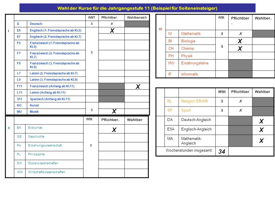 Wahl der Kurse für die Jahrgangsstufe 11 (Beispiel für Seiteneinsteiger)