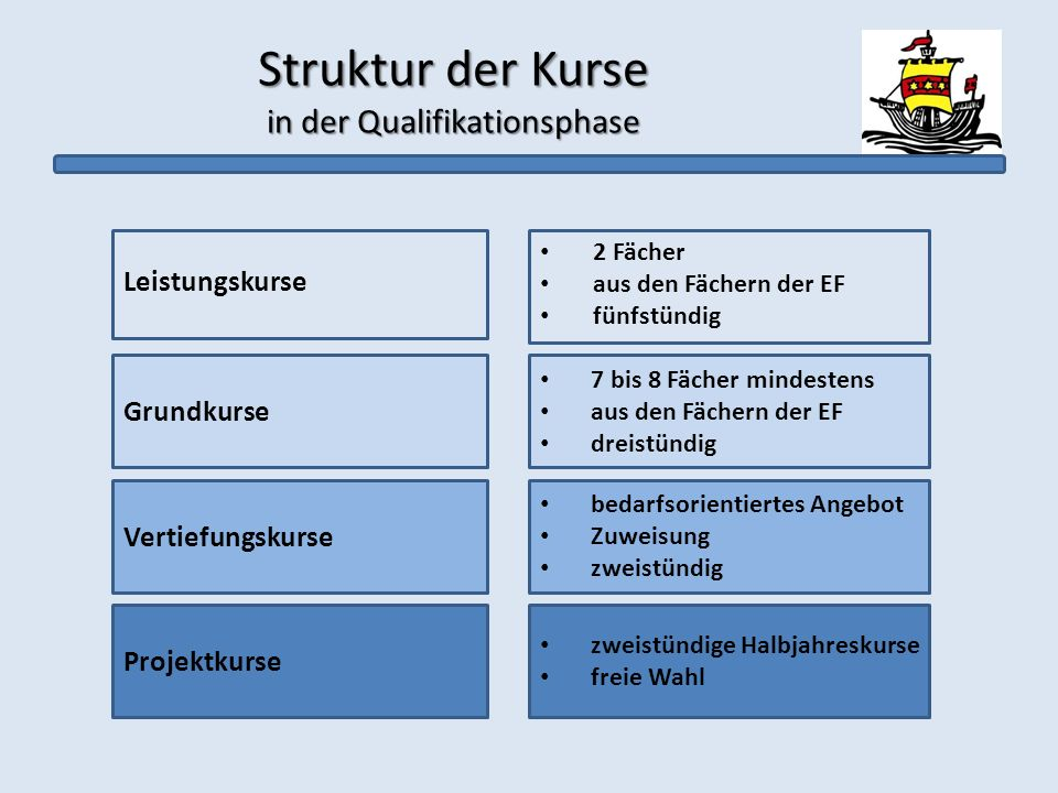 Struktur der Kurse in der Qualifikationsphase