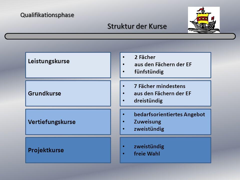 Qualifikationsphase Struktur der Kurse