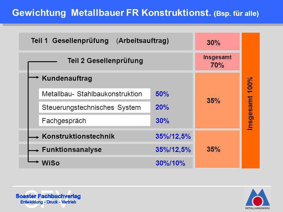 Gewichtung Metallbauer FR Konstruktionst. (Bsp. für alle)