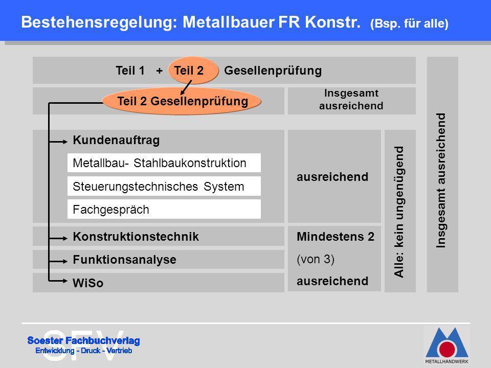 Bestehensregelung: Metallbauer FR Konstr. (Bsp. für alle)