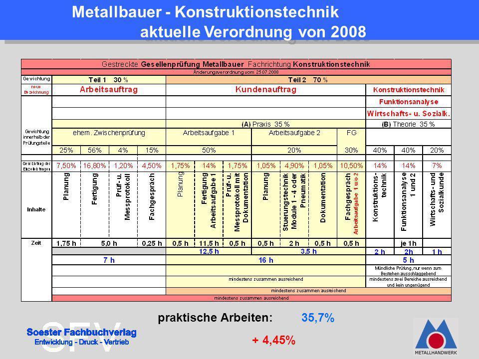 Metallbauer - Konstruktionstechnik aktuelle Verordnung von 2008