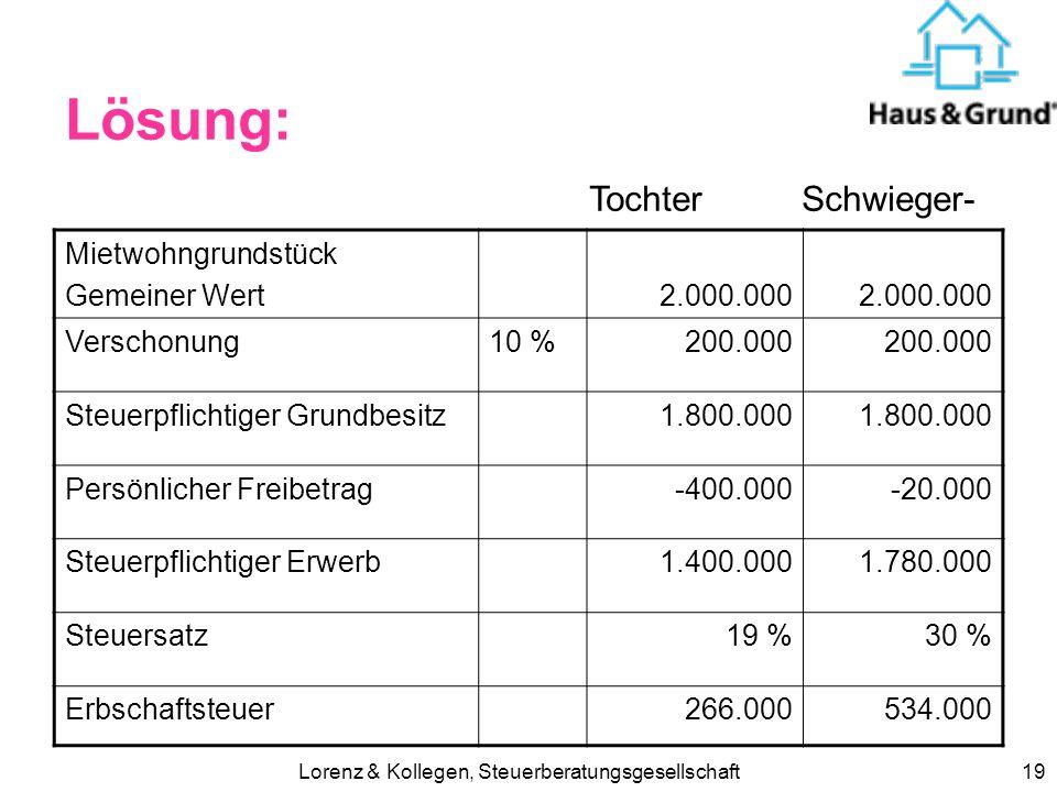 Lorenz & Kollegen, Steuerberatungsgesellschaft