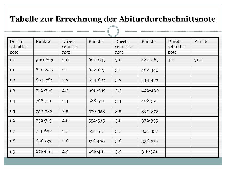Tabelle zur Errechnung der Abiturdurchschnittsnote