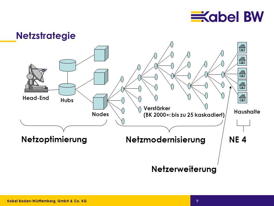 Netzstrategie Netzoptimierung Netzmodernisierung NE 4 Netzerweiterung