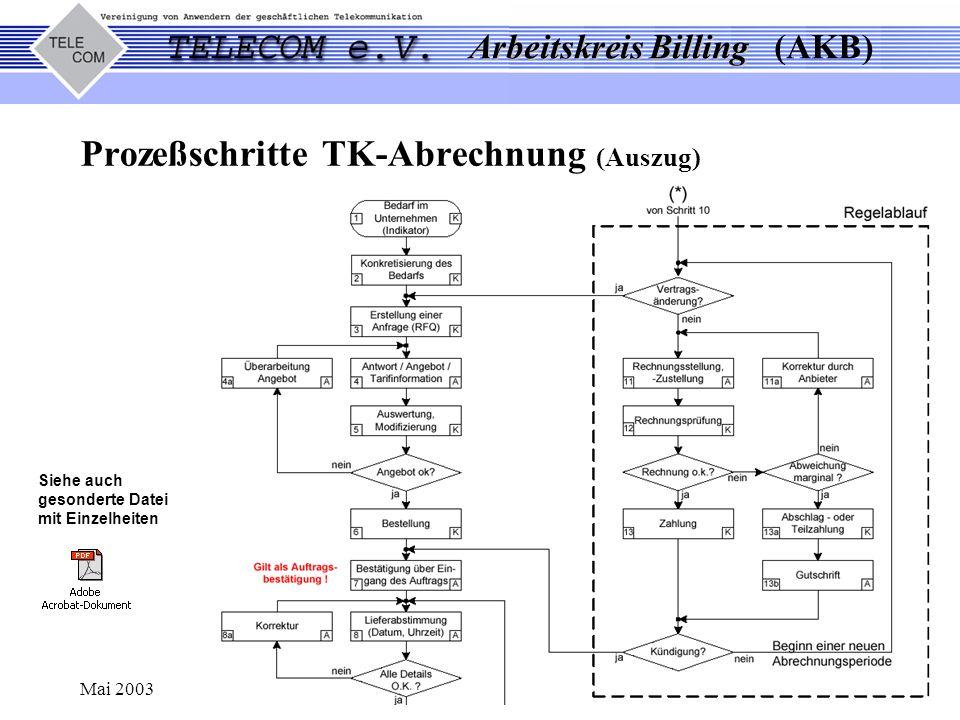 Prozeßschritte TK-Abrechnung (Auszug)