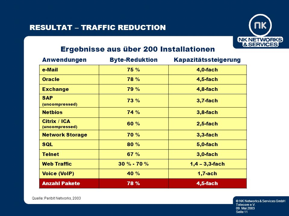 RESULTAT – TRAFFIC REDUCTION