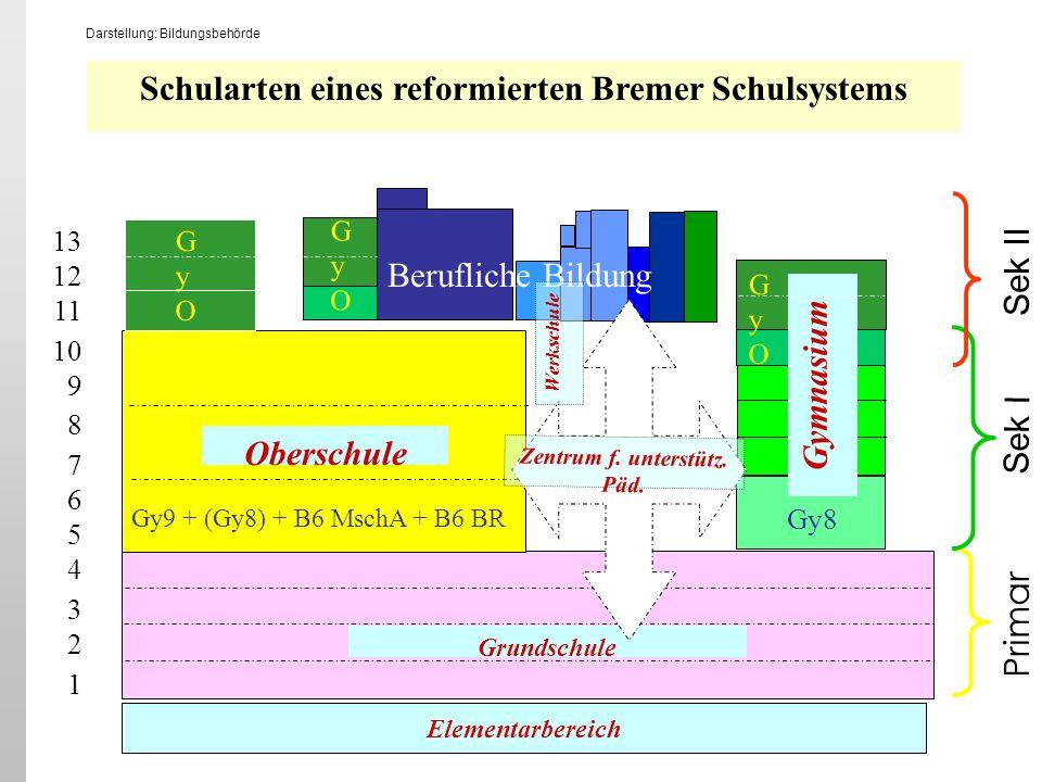 Schularten eines reformierten Bremer Schulsystems Gymnasium Oberschule