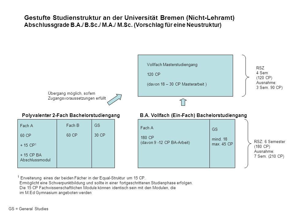 Gestufte Studienstruktur an der Universität Bremen (Nicht-Lehramt)