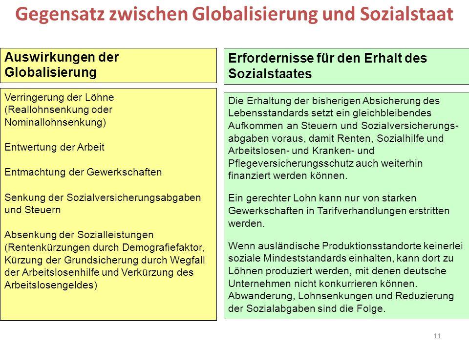 Gegensatz zwischen Globalisierung und Sozialstaat
