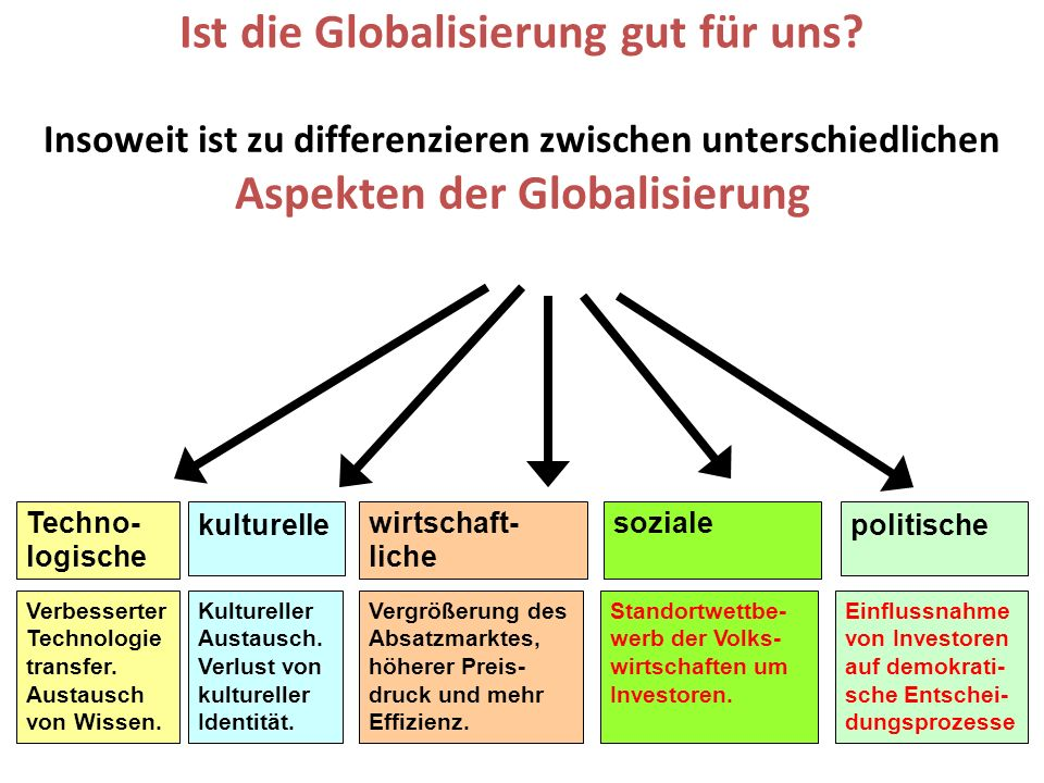Ist die Globalisierung gut für uns