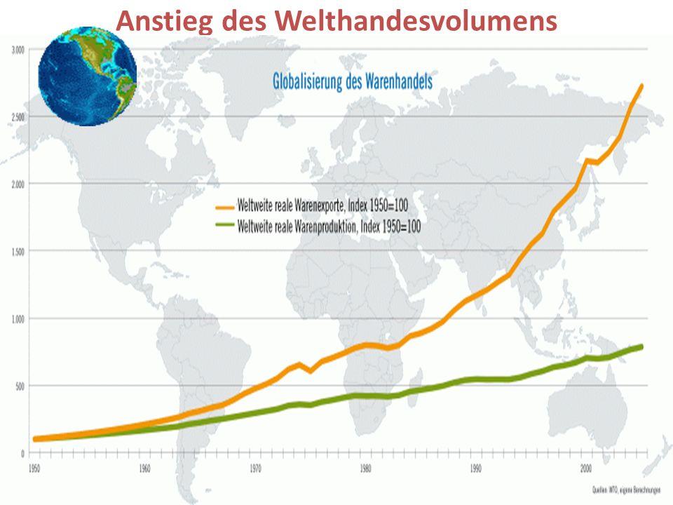 Anstieg des Welthandesvolumens