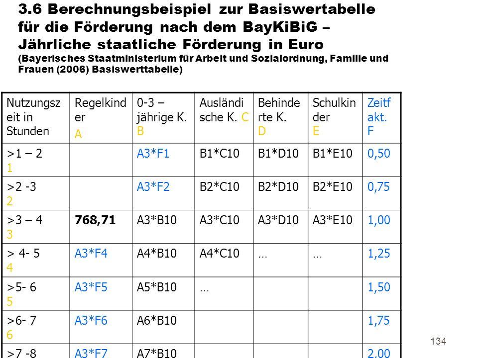 3.6 Berechnungsbeispiel zur Basiswertabelle für die Förderung nach dem BayKiBiG – Jährliche staatliche Förderung in Euro (Bayerisches Staatministerium für Arbeit und Sozialordnung, Familie und Frauen (2006) Basiswerttabelle)