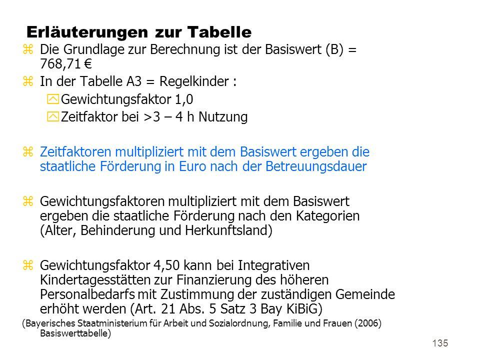 Erläuterungen zur Tabelle