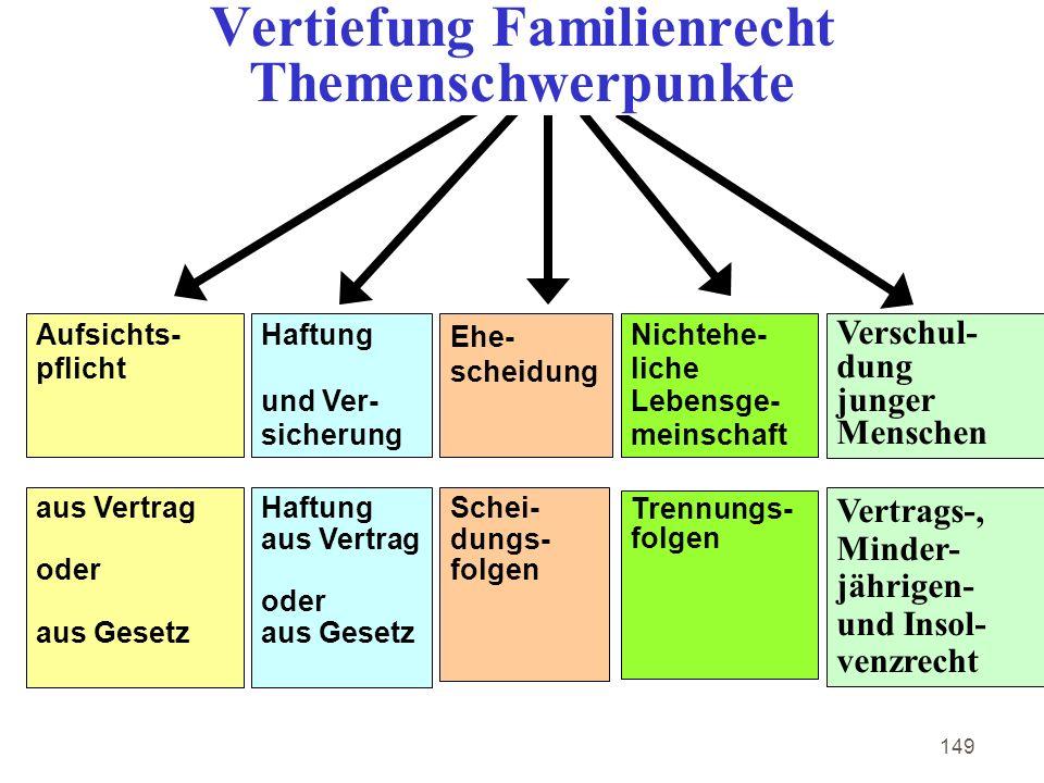 Vertiefung Familienrecht Themenschwerpunkte