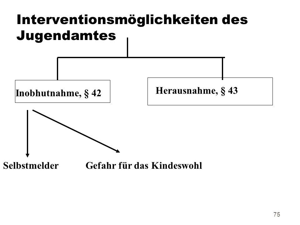 Interventionsmöglichkeiten des Jugendamtes