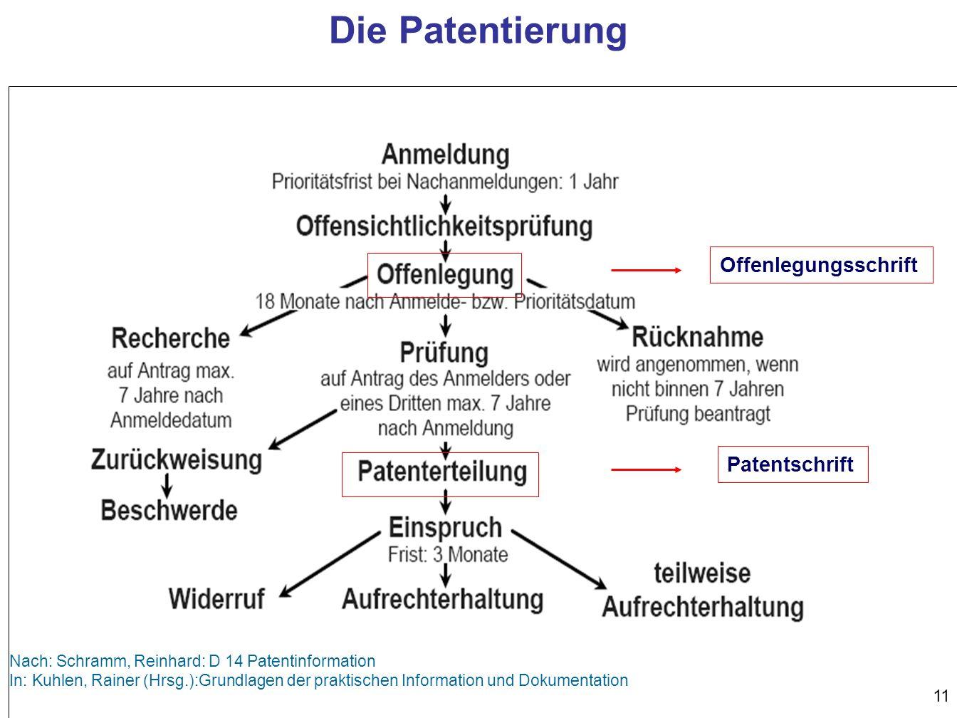 Die Patentierung Offenlegungsschrift Patentschrift