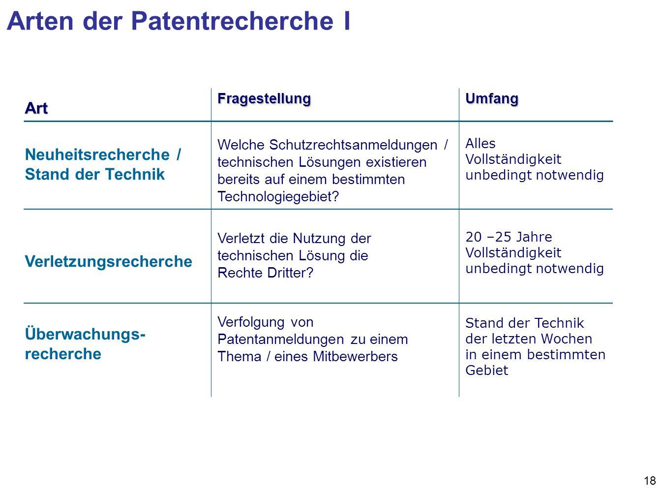 Arten der Patentrecherche I