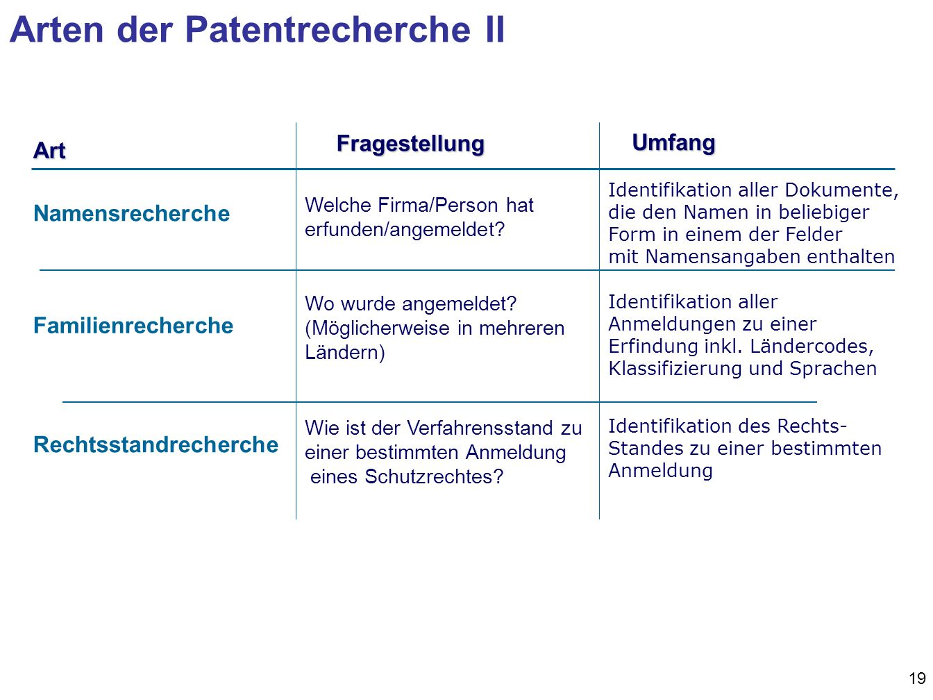 Arten der Patentrecherche II