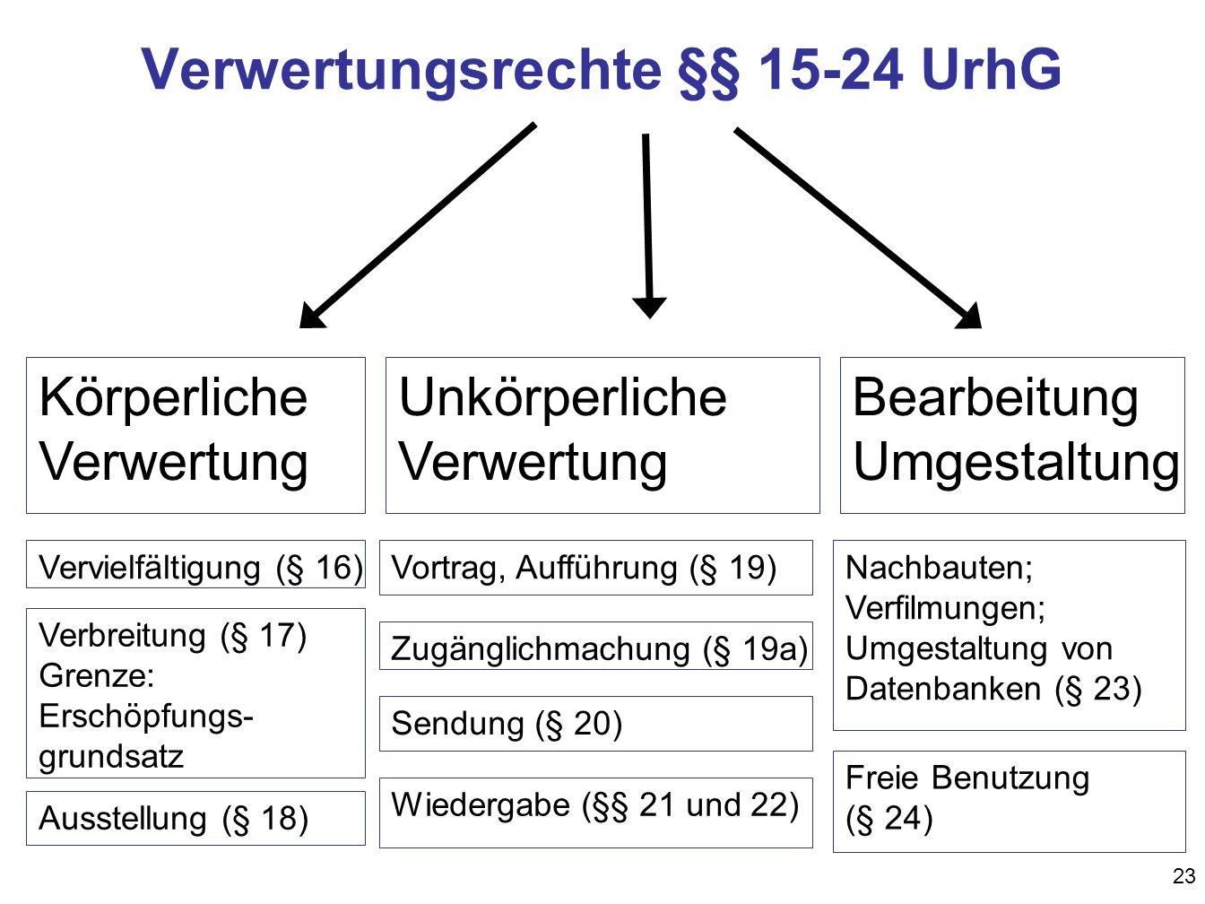 Verwertungsrechte §§ 15-24 UrhG