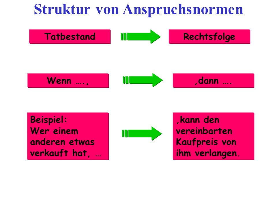 Struktur von Anspruchsnormen
