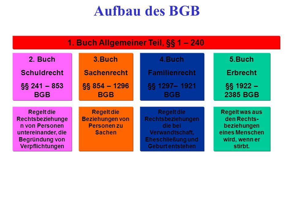 Aufbau des BGB 1. Buch Allgemeiner Teil, §§ 1 – 240 BGB 2. Buch